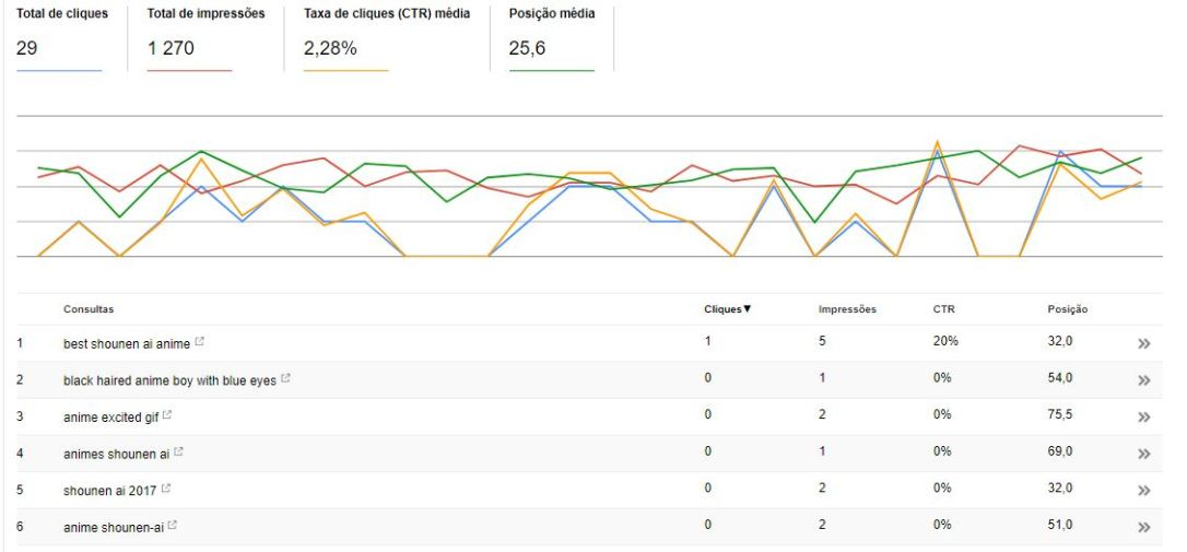 getting more google hits class Google Search Console position